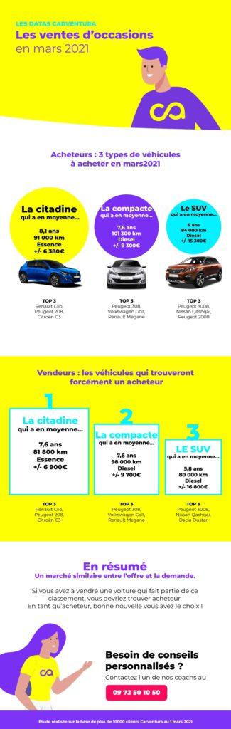 Infographie marché voitures occasion mars 2021